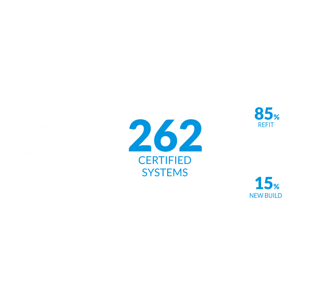 Experience-as-of-Q1-2019