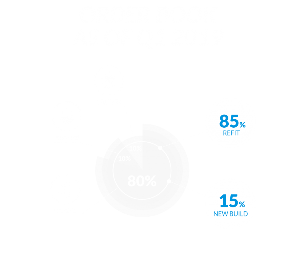 Order-book-as-of-Q1-2019_01