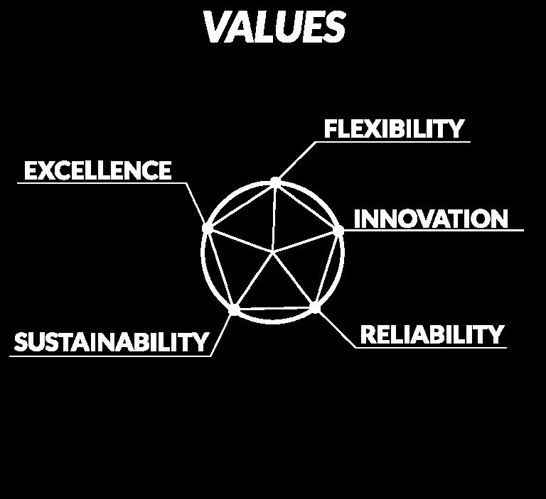 Values_pentagono