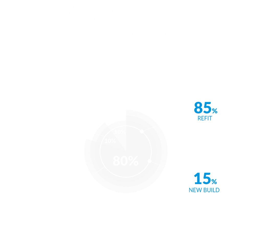Order-as-of-Q1-2020