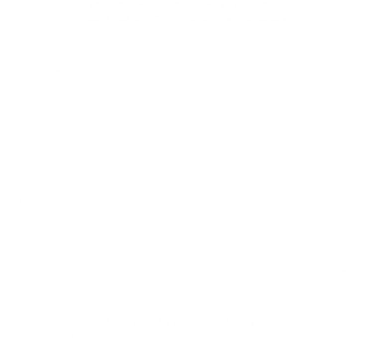 Biogas Sources