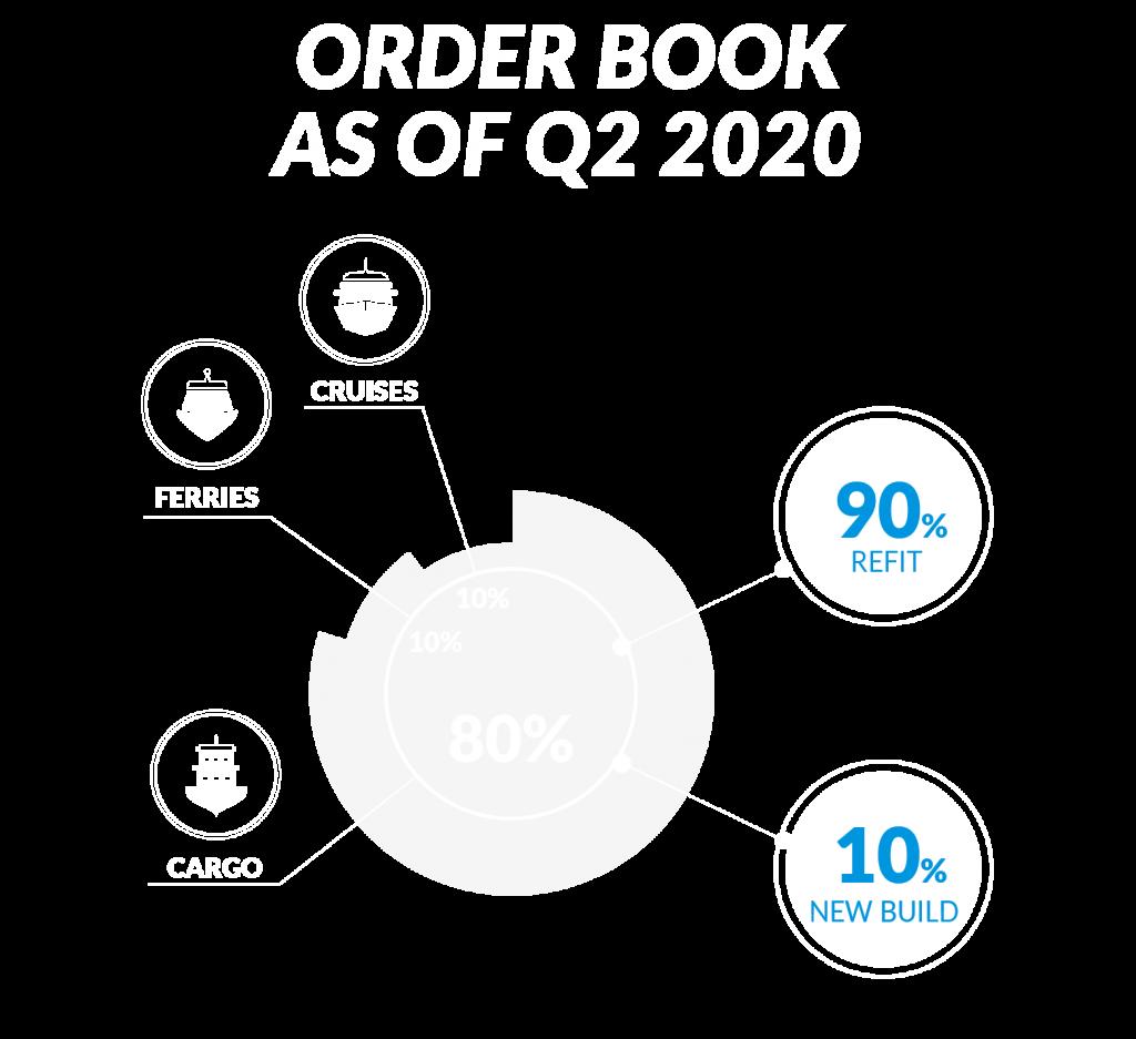 200428_Infografiche-sito_Marine-order book -